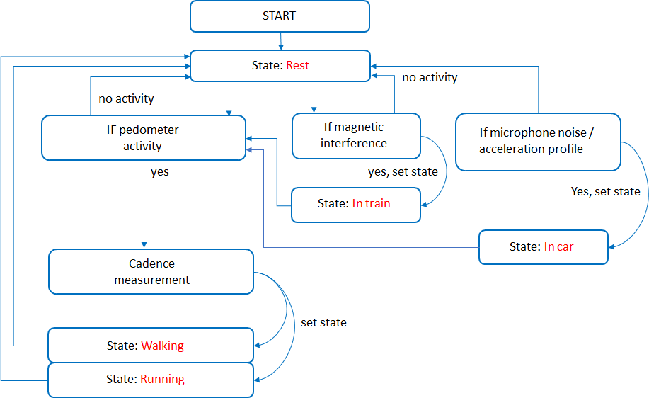 Deterministic approach overview