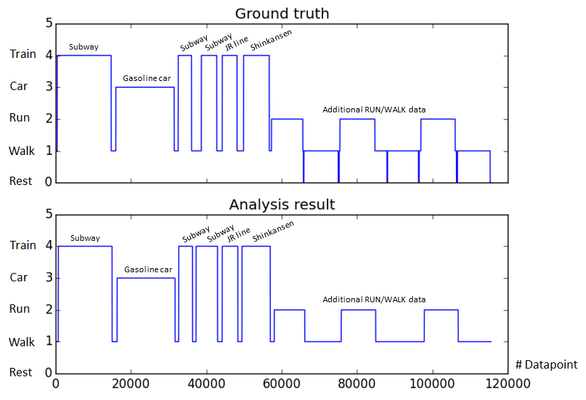 Context analysis algorithm result