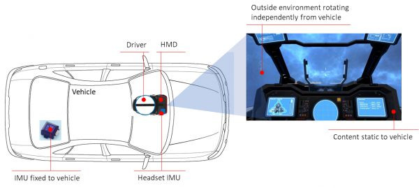 Illustration of In-car VR Installation