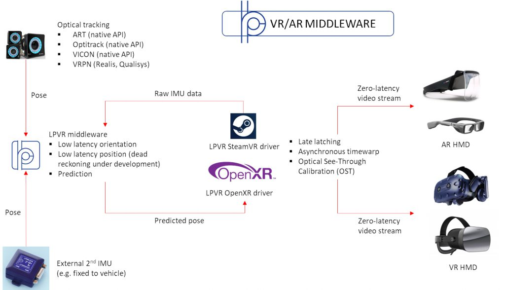Overview of LPVR Middleware Functionality