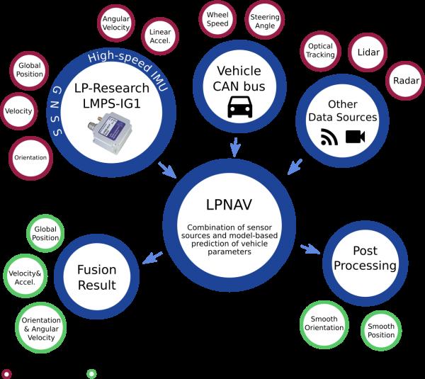LPNAV fuses various sensor data sources to output navigation information